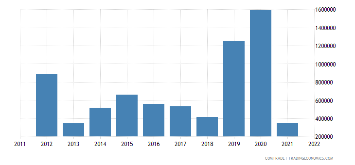 australia exports bermuda