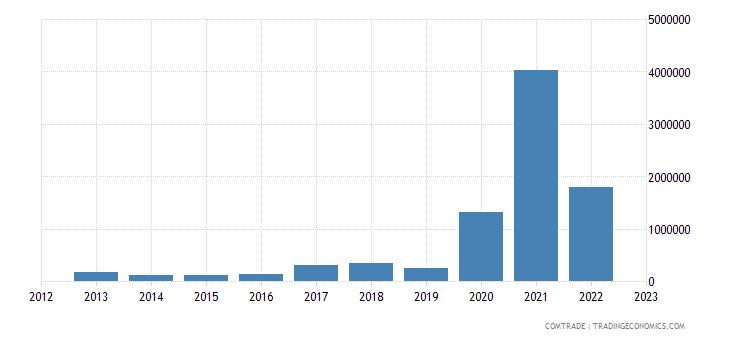 australia exports bhutan