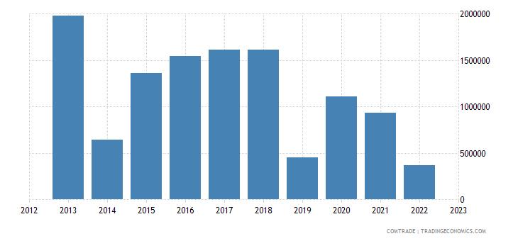 australia exports bolivia