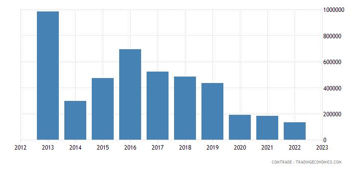 australia exports bosnia herzegovina