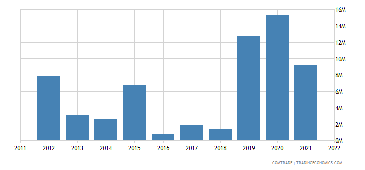 australia exports botswana