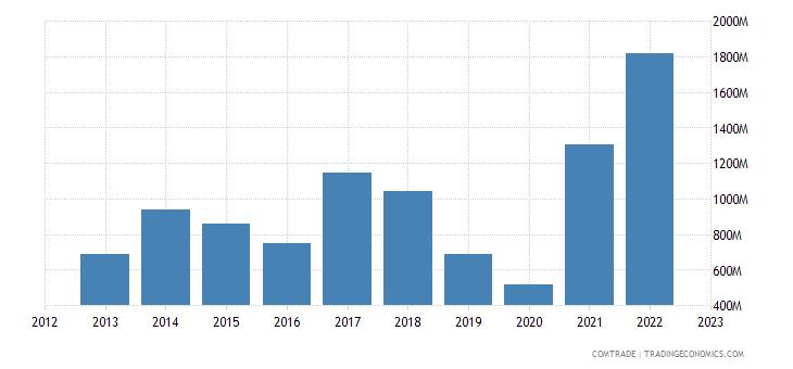 australia exports brazil