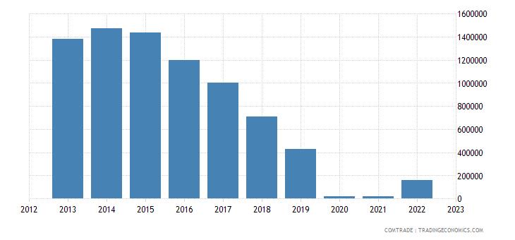 australia exports bulgaria articles iron steel