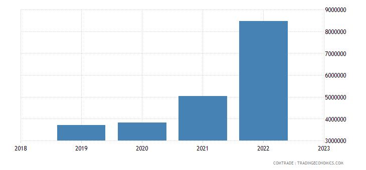 australia exports bulgaria lead