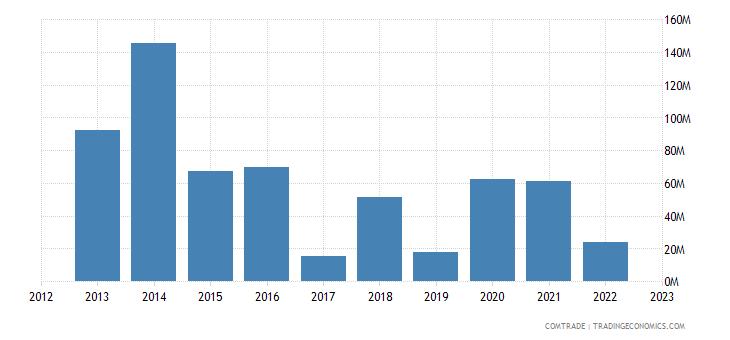 australia exports bulgaria