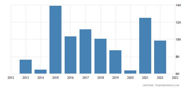 australia exports burkina faso
