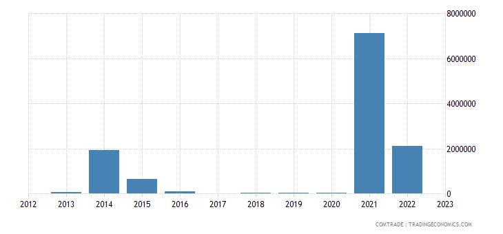 australia exports burundi