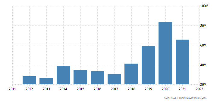 australia exports cambodia