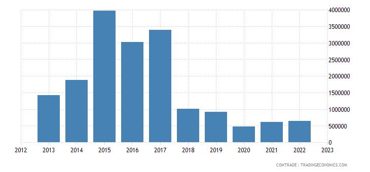 australia exports cameroon