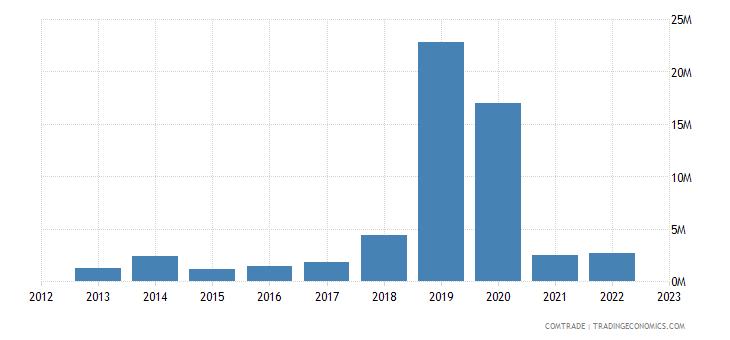 australia exports canada iron steel