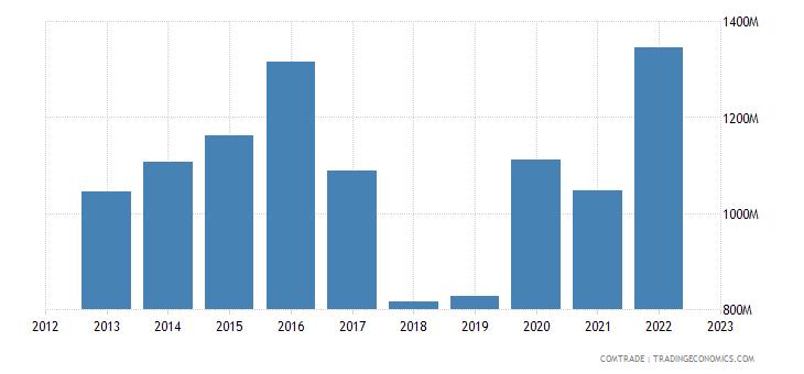 australia exports canada