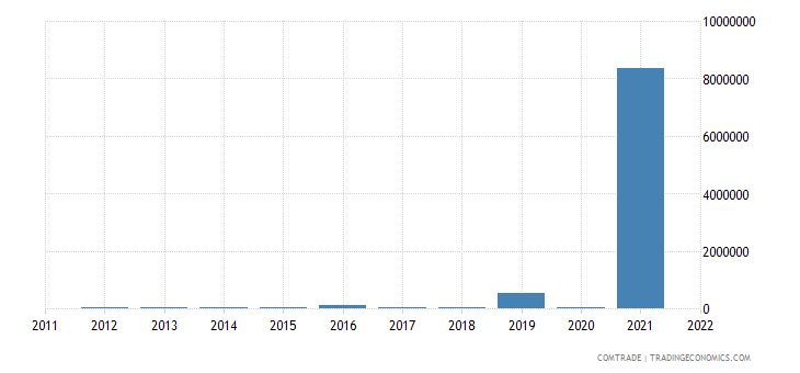australia exports cape verde