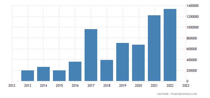 australia exports cayman islands