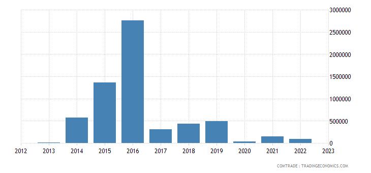 australia exports central african republic