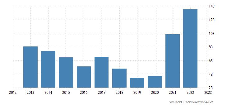 australia exports cereals