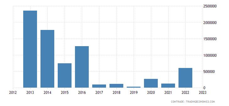 australia exports chad
