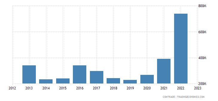australia exports chile