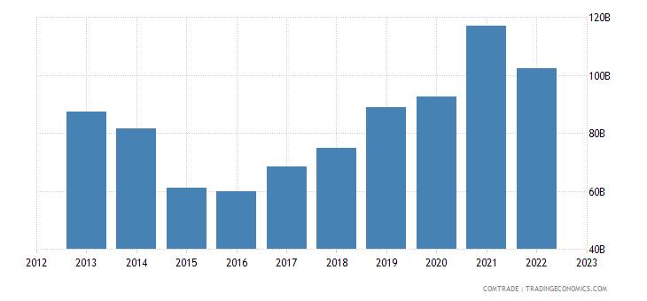 australia exports china