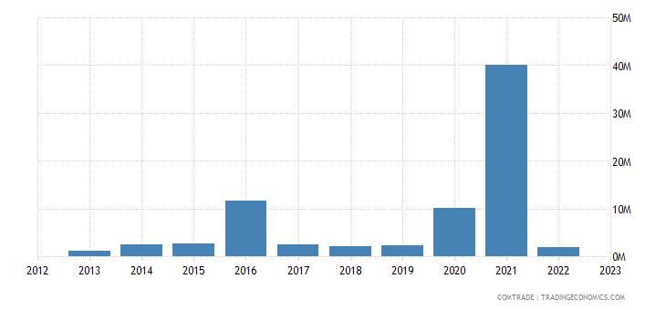 australia exports croatia