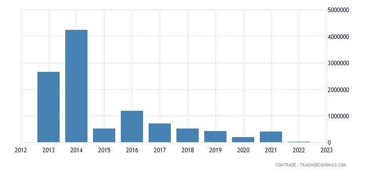 australia exports cuba