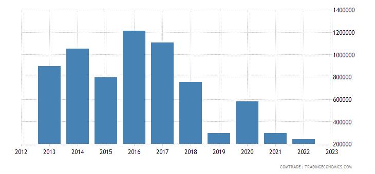 australia exports curacao