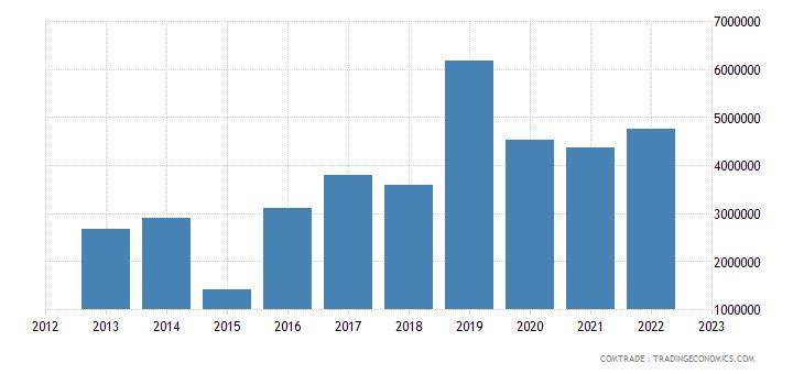 australia exports cyprus