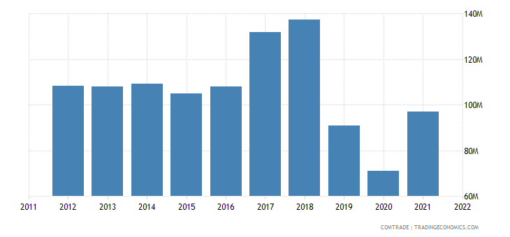 australia exports czech republic