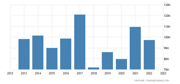 australia exports denmark