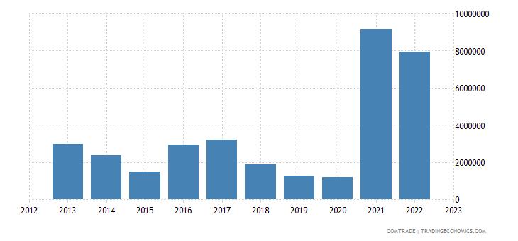 australia exports djibouti