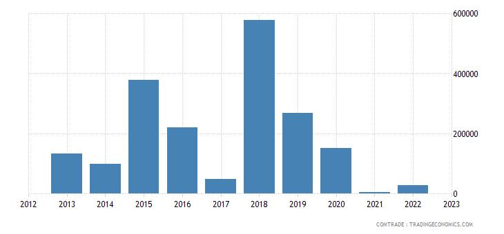 australia exports dominica