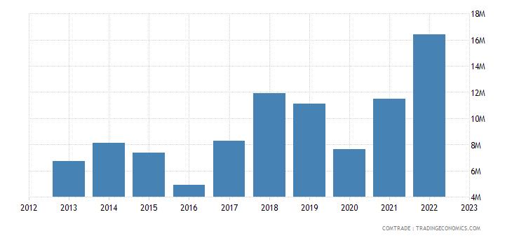 australia exports dominican republic