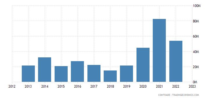 australia exports east timor