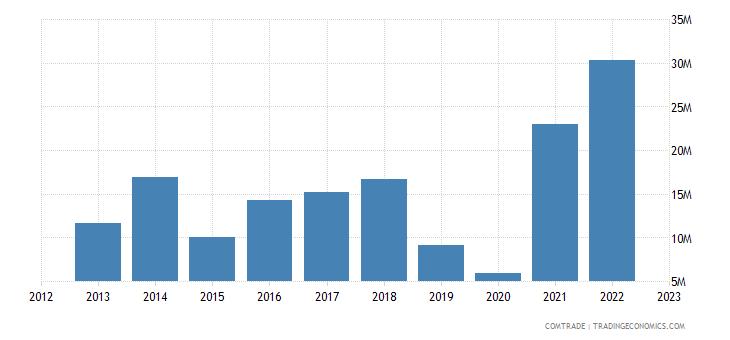 australia exports ecuador