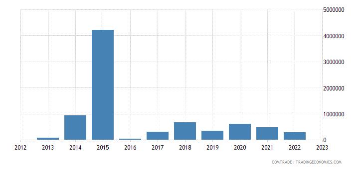 australia exports equatorial guinea