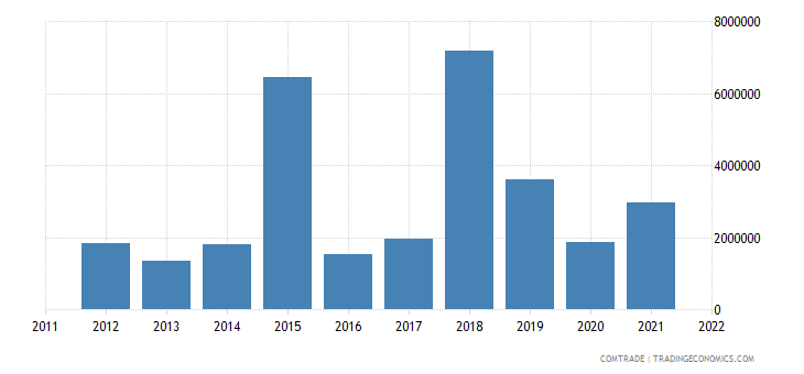 australia exports eritrea