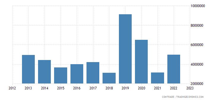 australia exports estonia