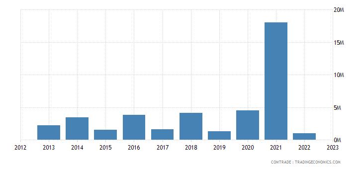 australia exports ethiopia