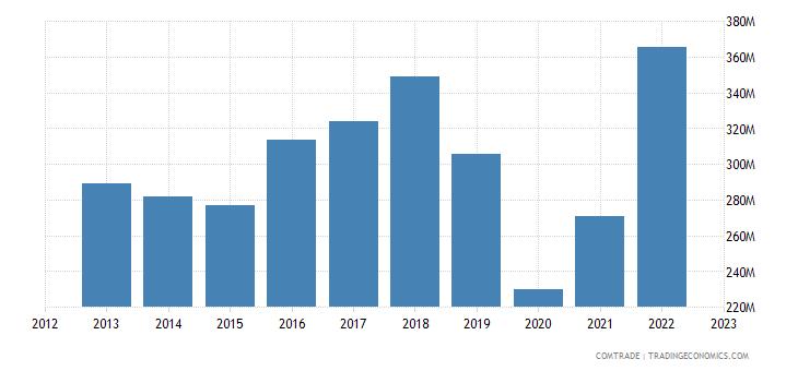 australia exports fiji