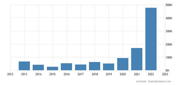 australia exports finland