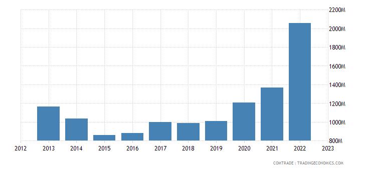 australia exports france