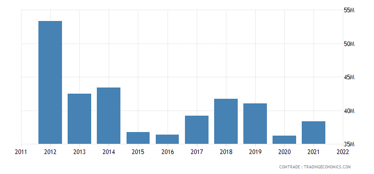 australia exports french polynesia