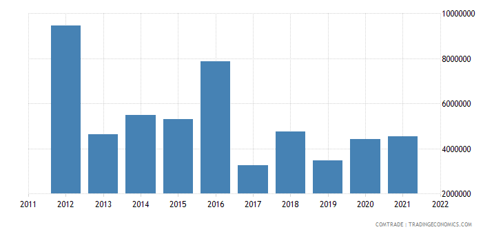 australia exports fs micronesia