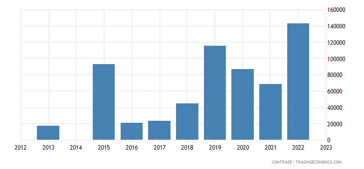 australia exports gambia