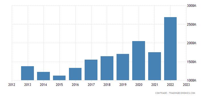 australia exports germany