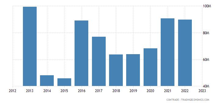 australia exports ghana