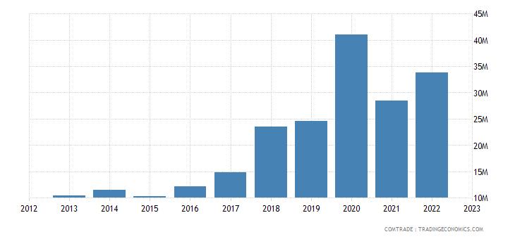 australia exports greece