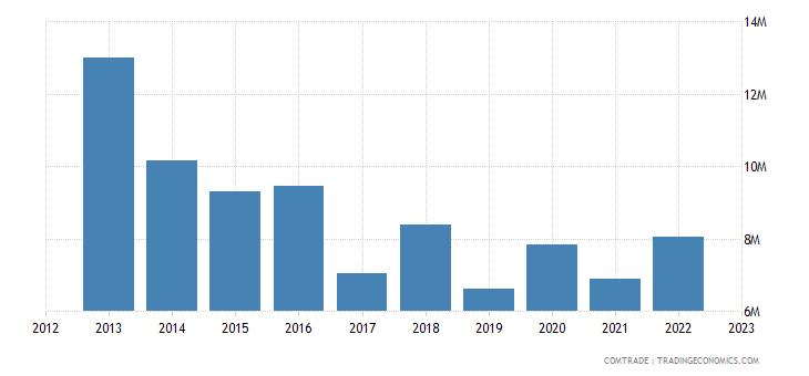 australia exports guam