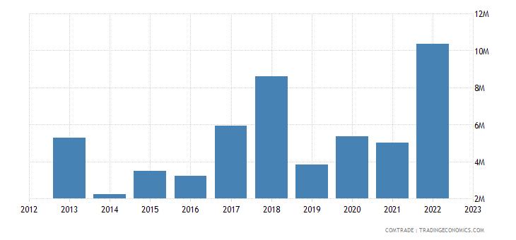 australia exports guinea