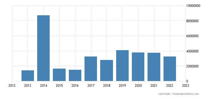 australia exports guyana