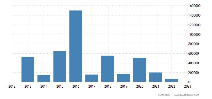 australia exports haiti